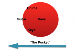 Emiliani's image of playing behind the beat to create a feeling of pull/drag