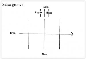 "Musicologist Christopher Washburne's visual representation of how instruments play in different relationships to the beat to create excitement in Eddie Palmieri's ""Un Día Bonito"""